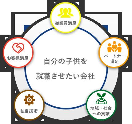 経営理念イメージ